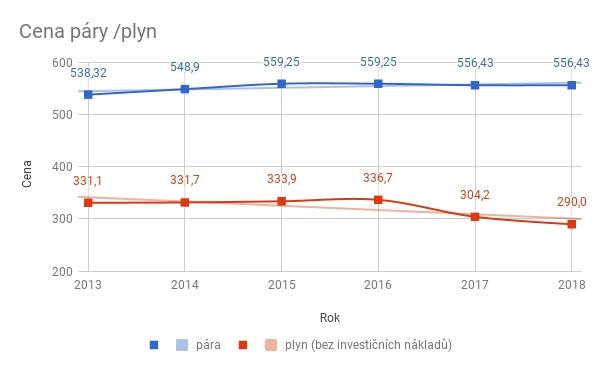Ceny získány ze zdrojů - www.thmu.cz a www.mnd.cz